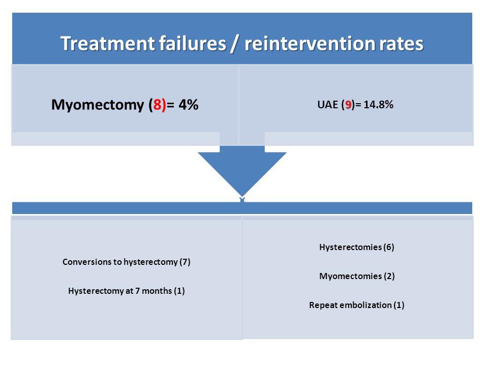 Treatment failures / reintervention rates