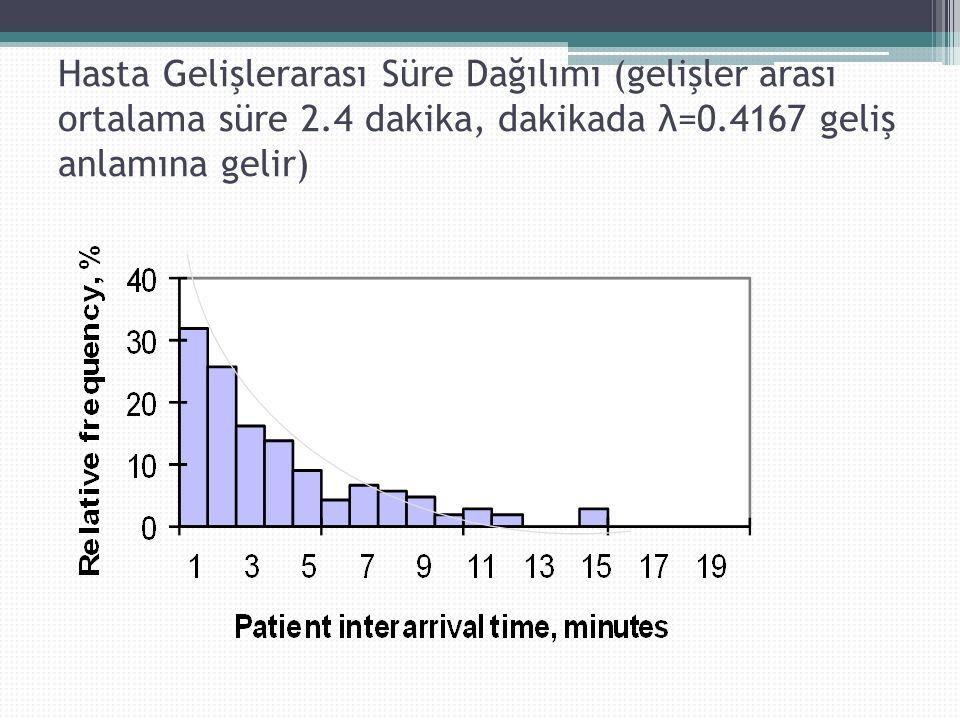 Hasta Gelişlerarası Süre Dağılımı (gelişler arası ortalama süre 2