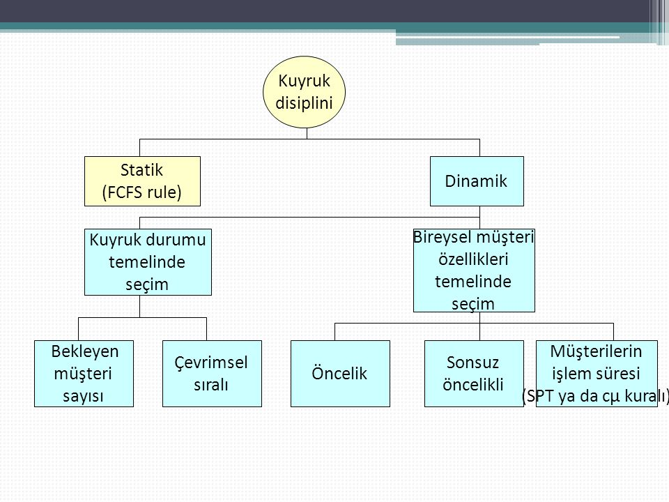 Kuyruk disiplini Statik (FCFS rule) Dinamik Kuyruk durumu temelinde
