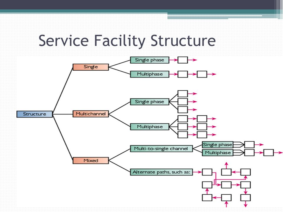 Service Facility Structure