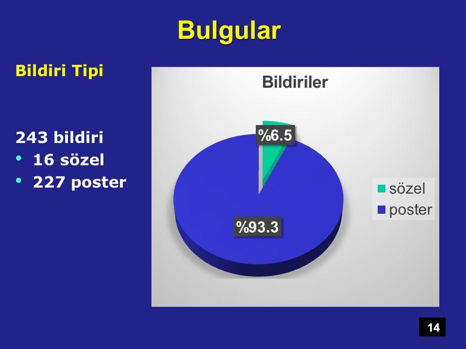 Bulgular Bildiri Tipi 243 bildiri 16 sözel 227 poster