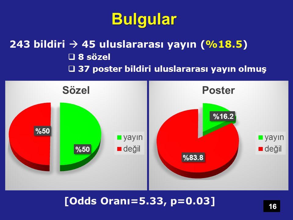 Bulgular 243 bildiri  45 uluslararası yayın (%18.5)