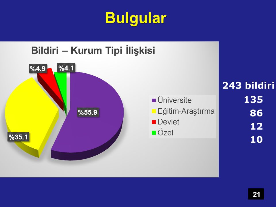 Bulgular 243 bildiri 135 86 12 10 243 bildirinin kurumlara göre göndeerilme sayıları