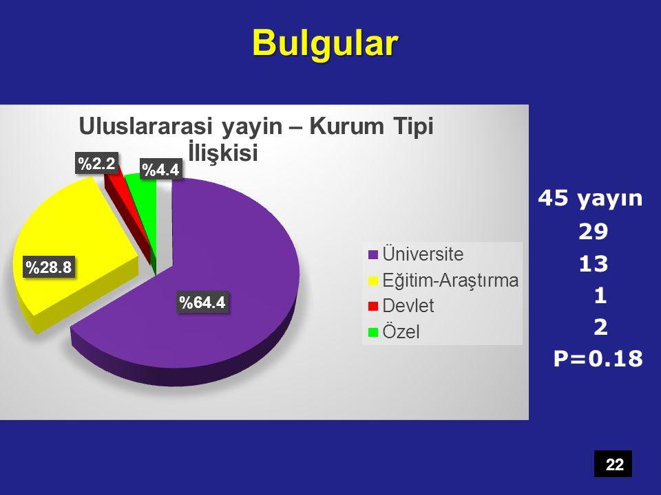 Bulgular 45 yayın 29 13 1 2 P=0.18 Yayın olan 45 bildirinin kurumlara göre dağılımı.