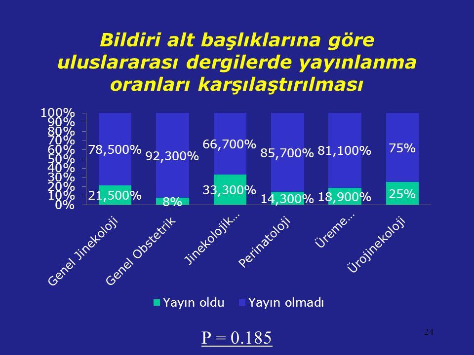 Bildiri alt başlıklarına göre uluslararası dergilerde yayınlanma oranları karşılaştırılması