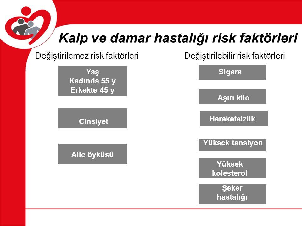 Kalp ve damar hastalığı risk faktörleri
