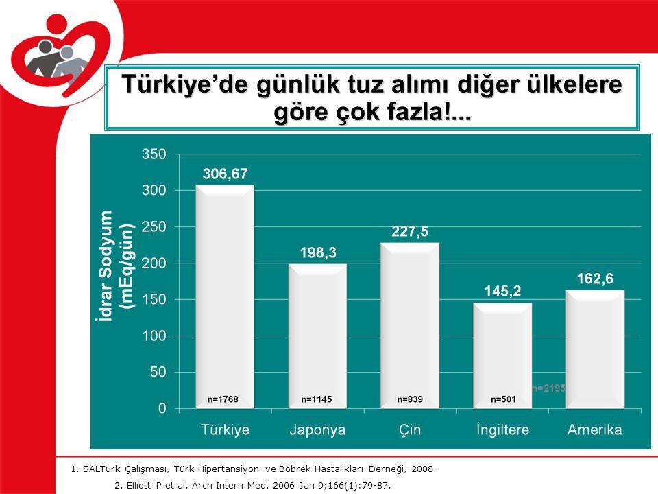 Türkiye'de günlük tuz alımı diğer ülkelere göre çok fazla!...