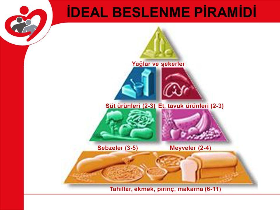 İDEAL BESLENME PİRAMİDİ Tahıllar, ekmek, pirinç, makarna (6-11)