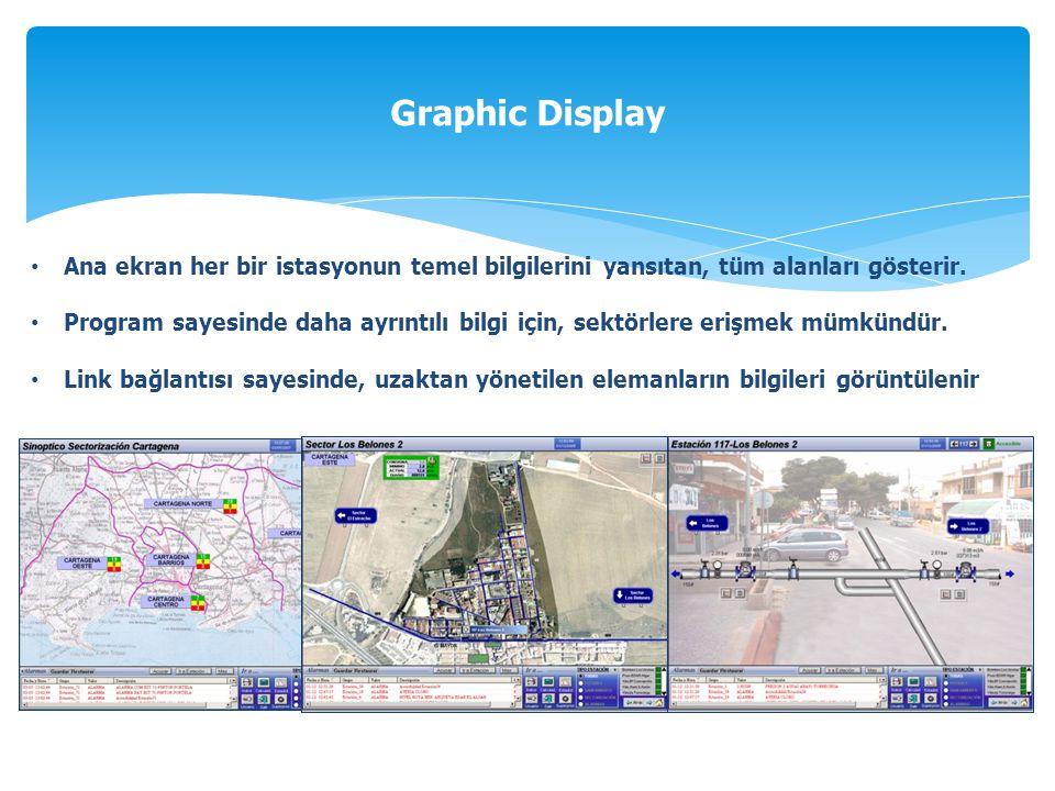Graphic Display Ana ekran her bir istasyonun temel bilgilerini yansıtan, tüm alanları gösterir.