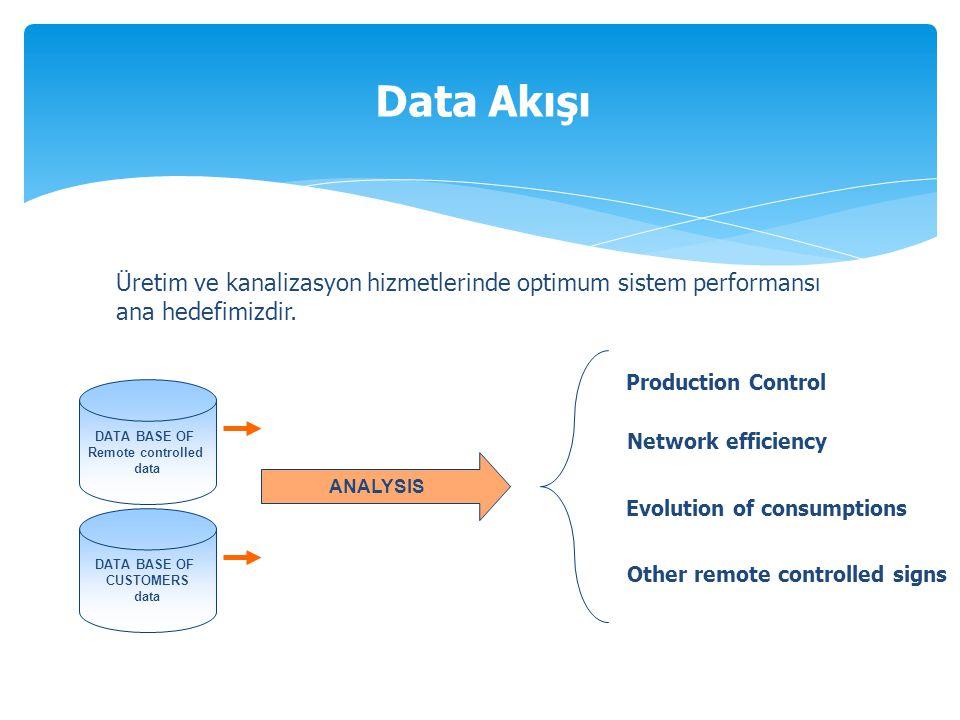 Data Akışı Üretim ve kanalizasyon hizmetlerinde optimum sistem performansı. ana hedefimizdir. Production Control.