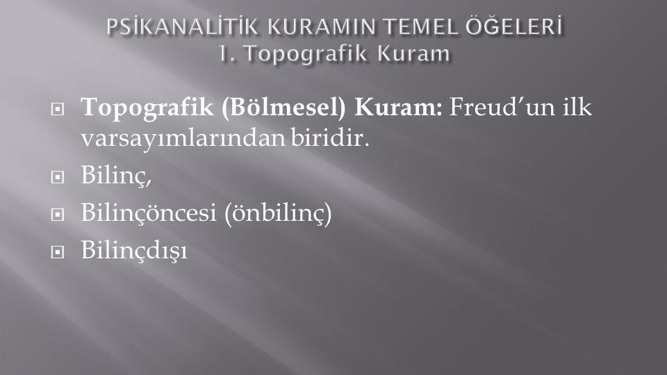 PSİKANALİTİK KURAMIN TEMEL ÖĞELERİ 1. Topografik Kuram