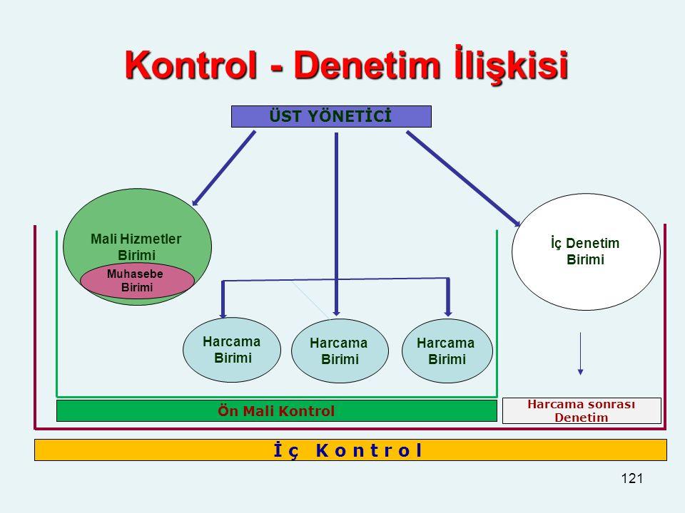 Kontrol - Denetim İlişkisi