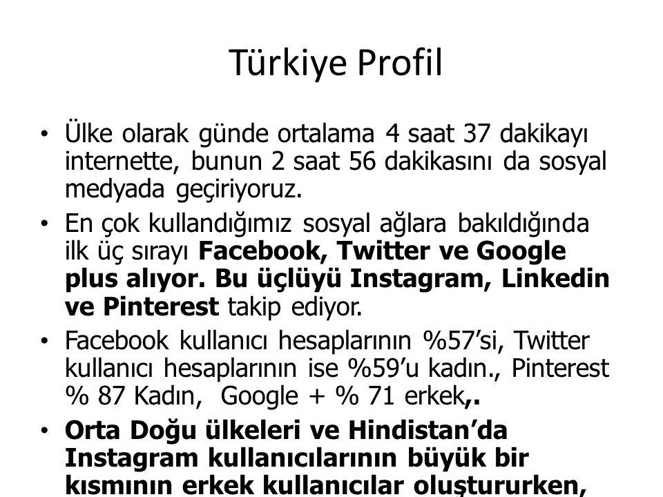 Türkiye Profil Ülke olarak günde ortalama 4 saat 37 dakikayı internette, bunun 2 saat 56 dakikasını da sosyal medyada geçiriyoruz.
