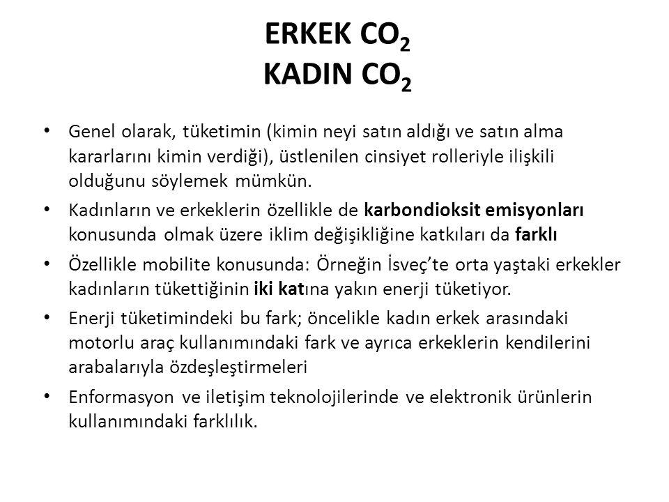 ERKEK CO2 KADIN CO2