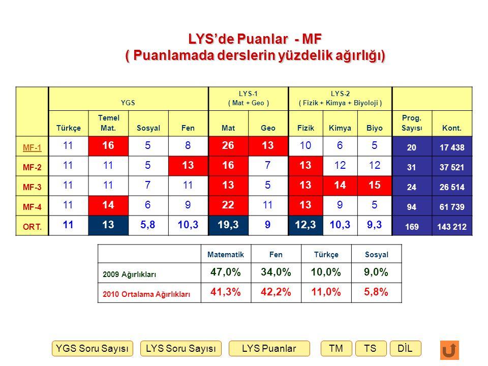 LYS'de Puanlar - MF ( Puanlamada derslerin yüzdelik ağırlığı)