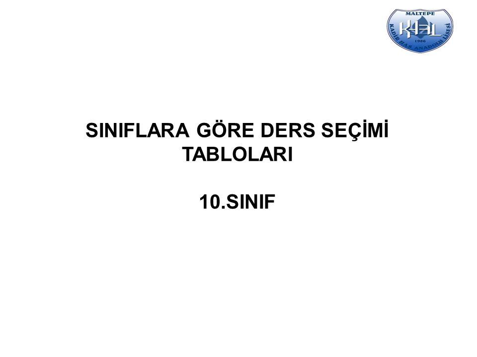 SINIFLARA GÖRE DERS SEÇİMİ TABLOLARI 10.SINIF
