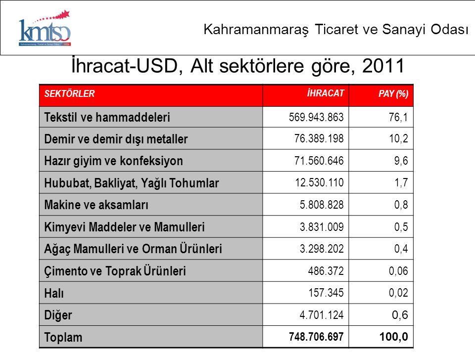 İhracat-USD, Alt sektörlere göre, 2011
