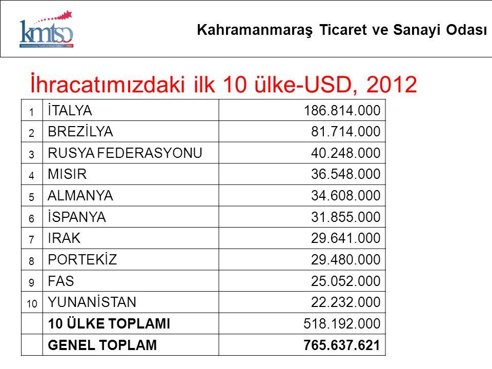 İhracatımızdaki ilk 10 ülke-USD, 2012