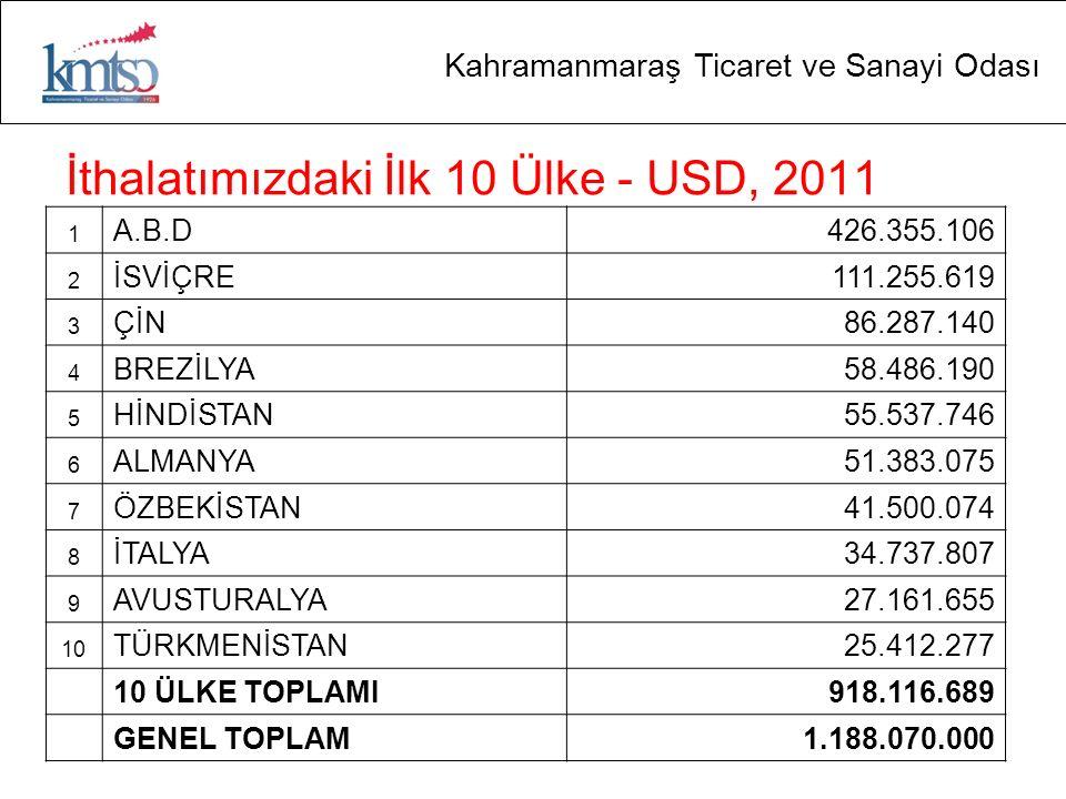 İthalatımızdaki İlk 10 Ülke - USD, 2011