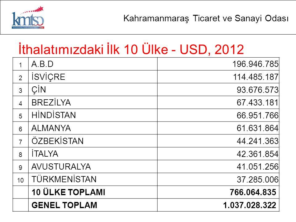 İthalatımızdaki İlk 10 Ülke - USD, 2012