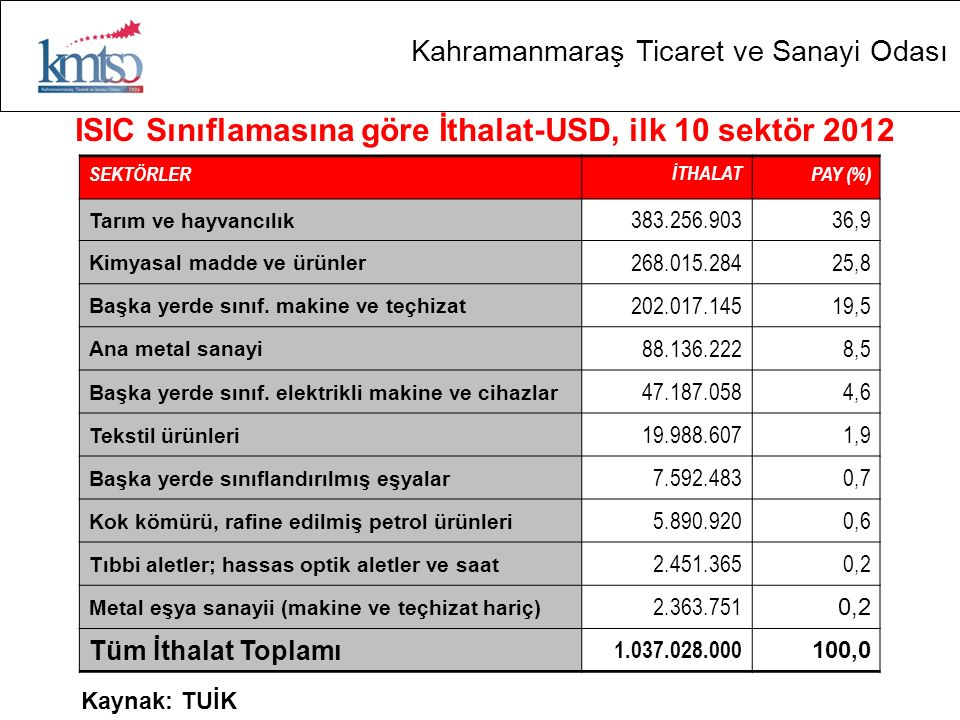 ISIC Sınıflamasına göre İthalat-USD, ilk 10 sektör 2012