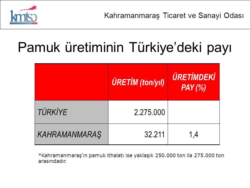 Pamuk üretiminin Türkiye'deki payı
