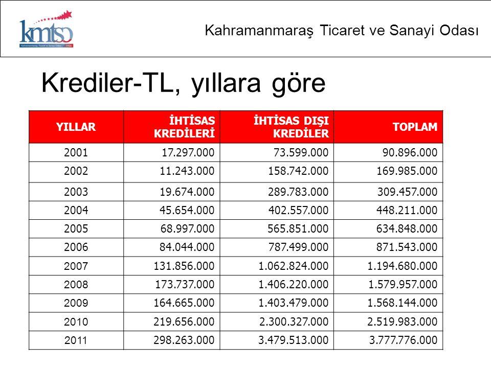 Krediler-TL, yıllara göre