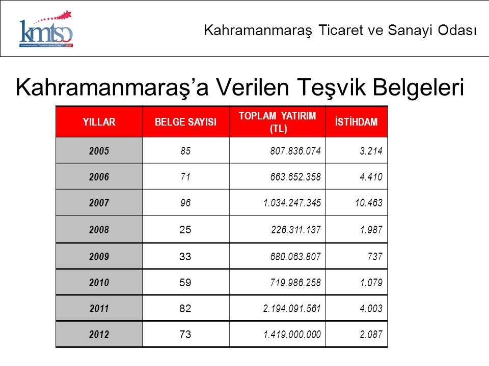 Kahramanmaraş'a Verilen Teşvik Belgeleri