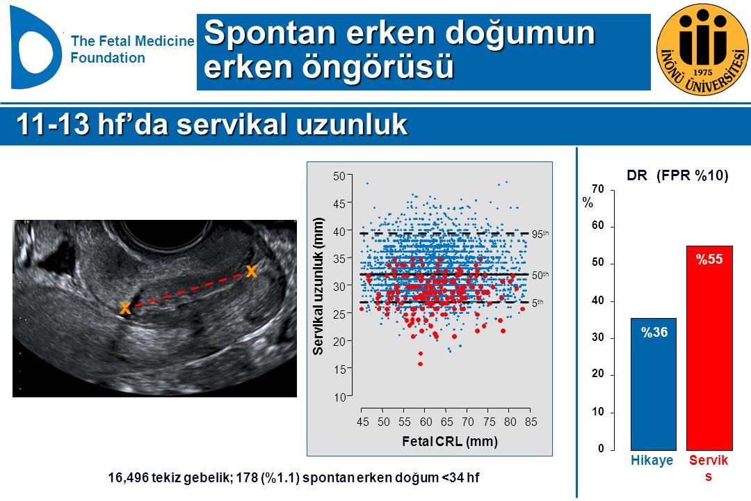 16,496 tekiz gebelik; 178 (%1.1) spontan erken doğum <34 hf