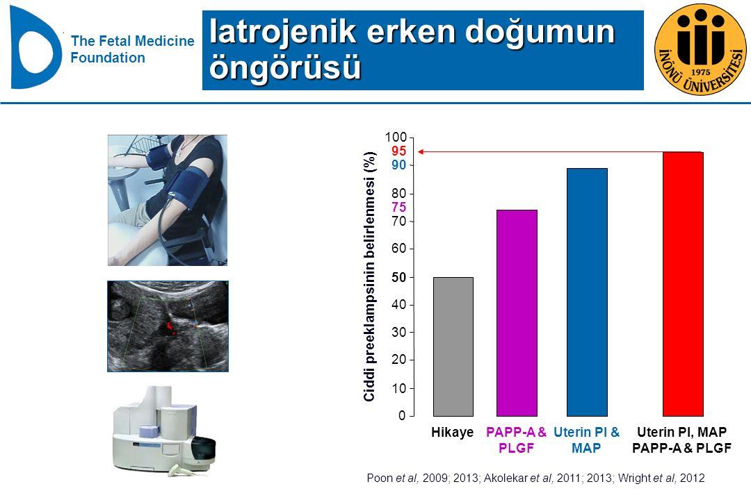 Ciddi preeklampsinin belirlenmesi (%)