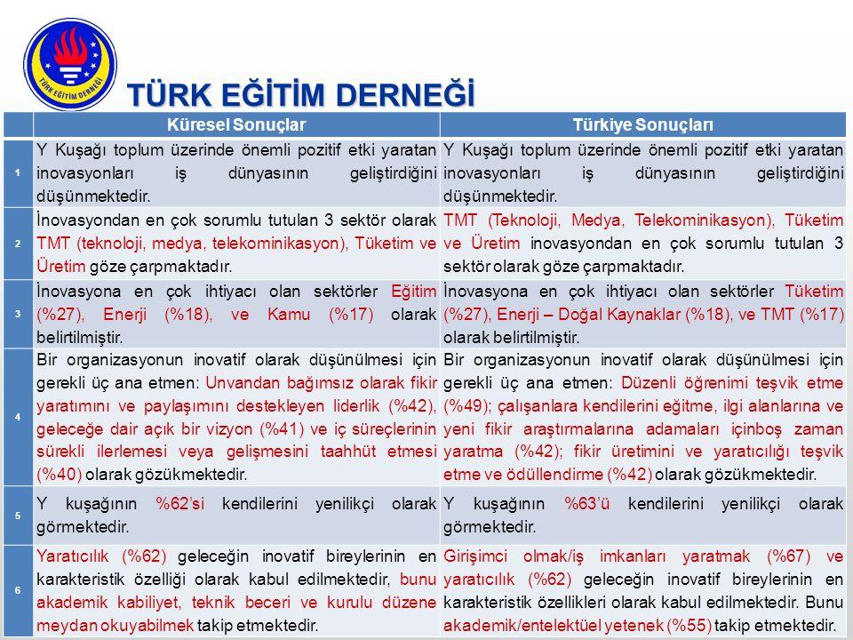 TÜRK EĞİTİM DERNEĞİ Küresel Sonuçlar Türkiye Sonuçları