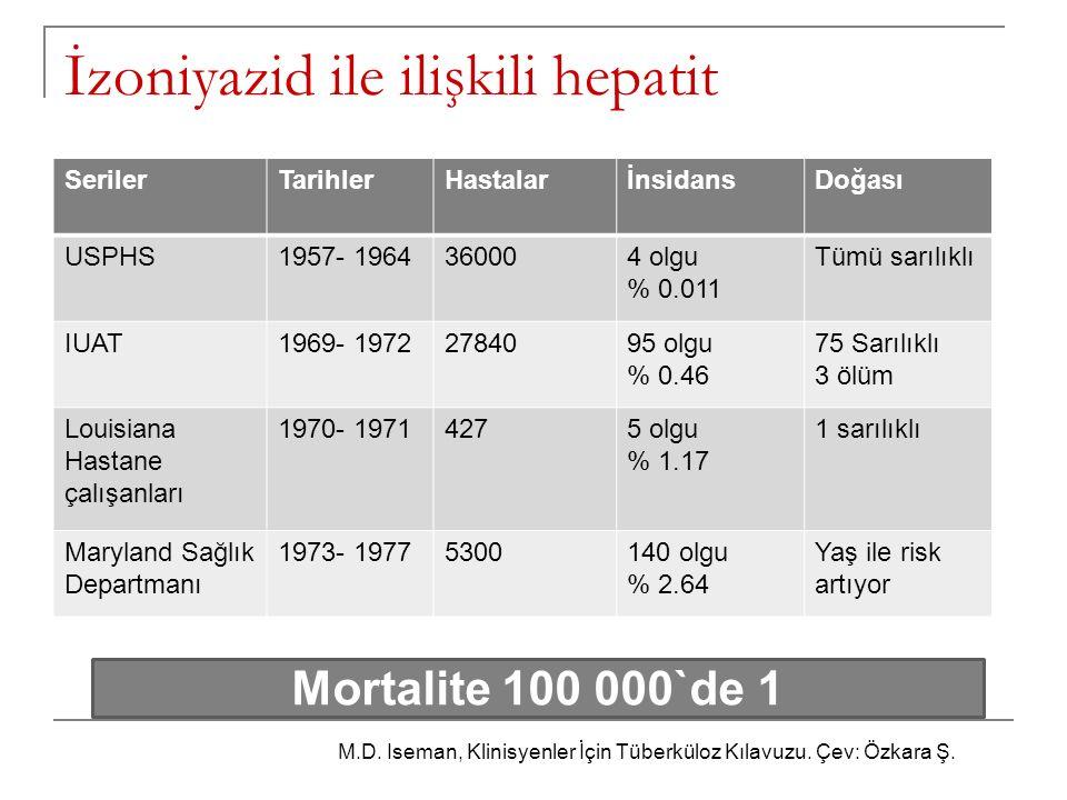 İzoniyazid ile ilişkili hepatit