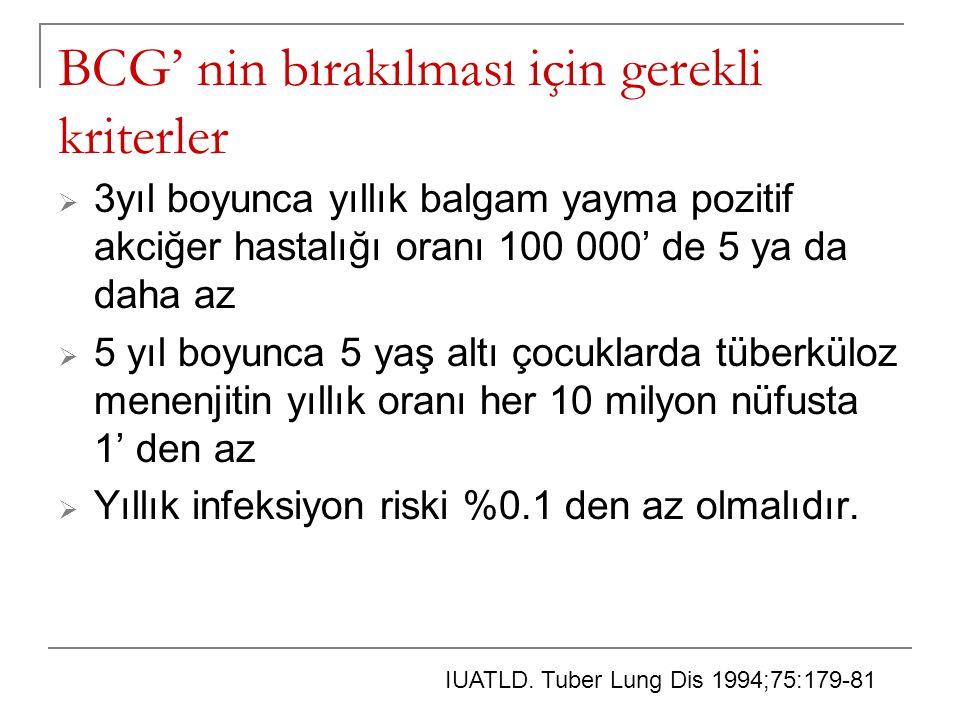 BCG' nin bırakılması için gerekli kriterler