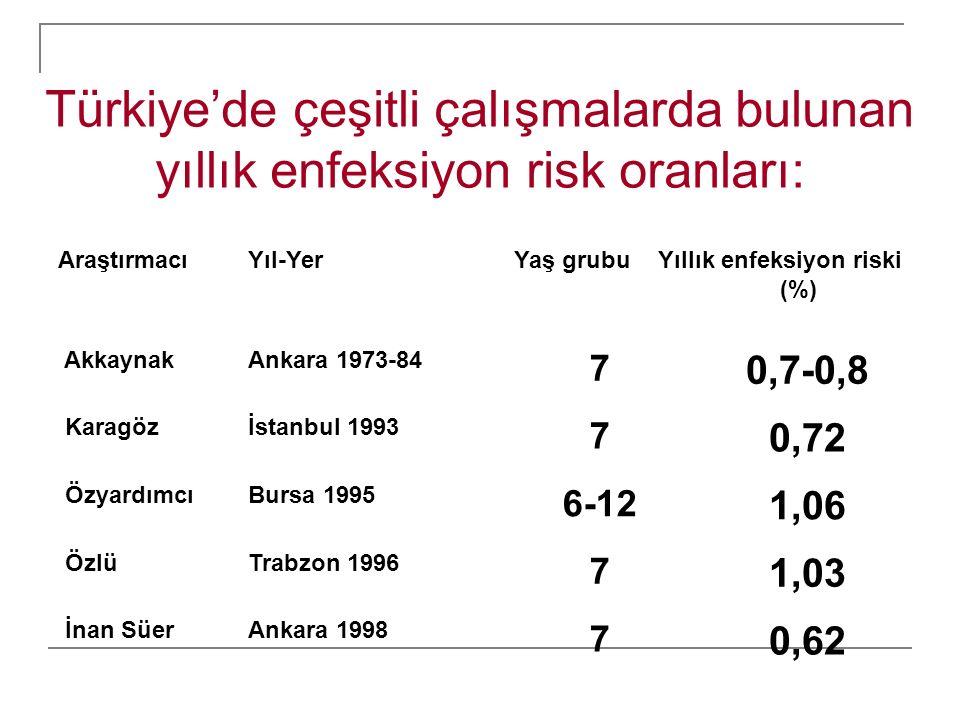 Yıllık enfeksiyon riski (%)