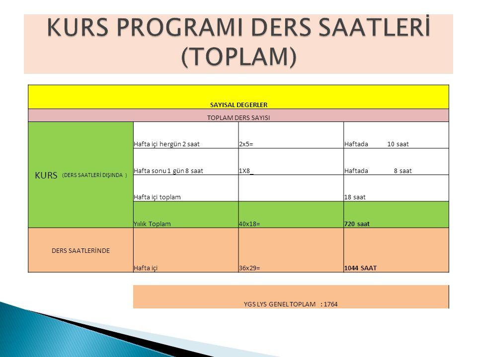 KURS PROGRAMI DERS SAATLERİ (TOPLAM)