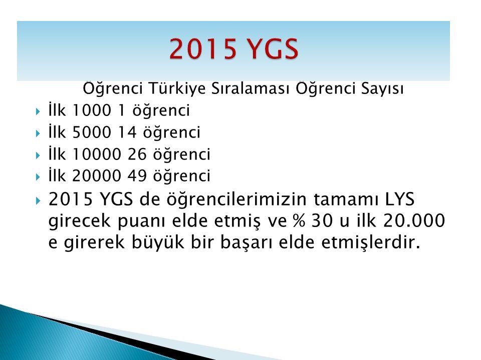 Öğrenci Türkiye Sıralaması Öğrenci Sayısı