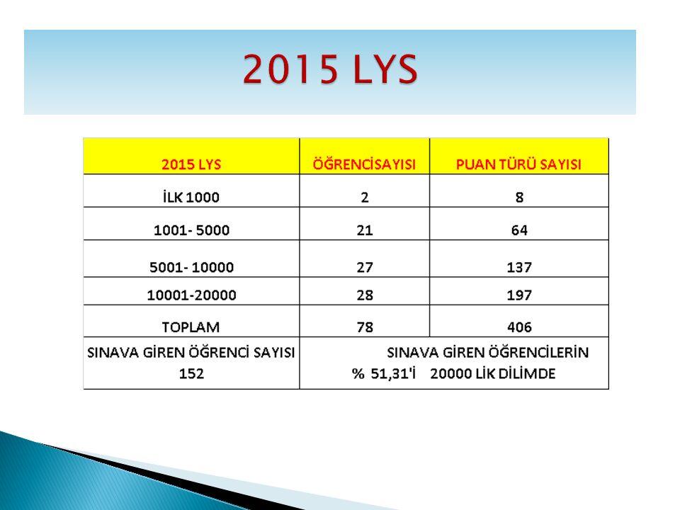 2015 LYS 2015 LYS