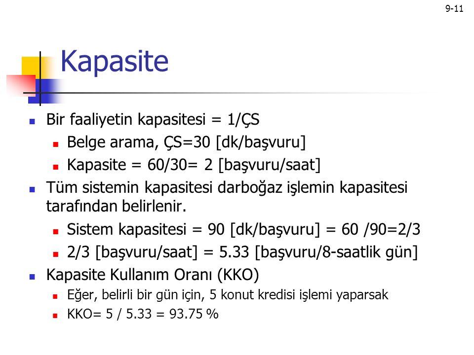 Kapasite Bir faaliyetin kapasitesi = 1/ÇS