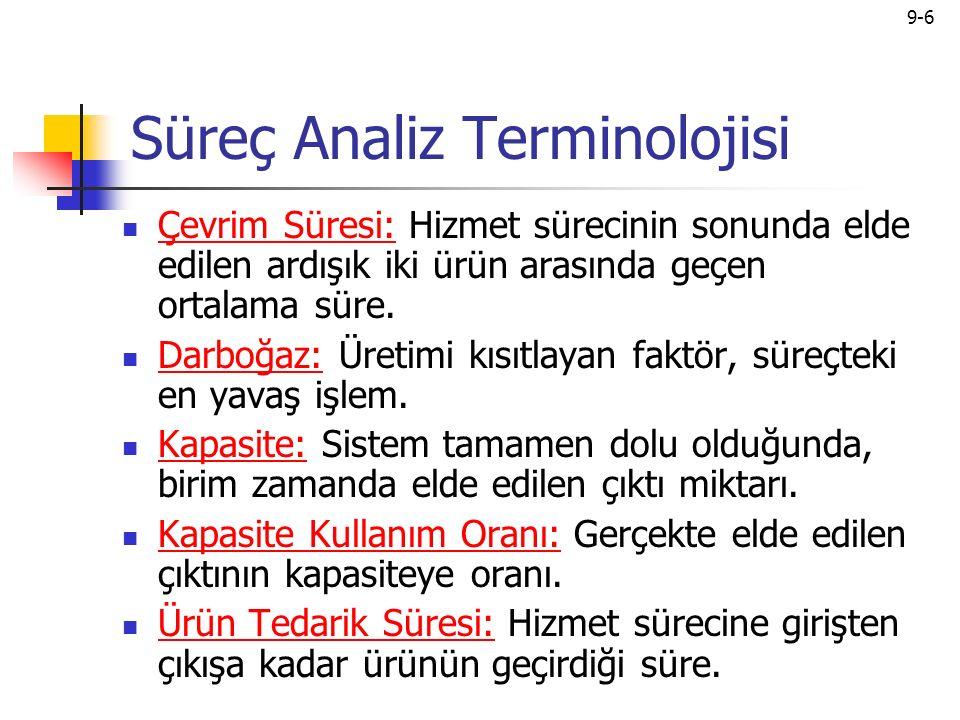 Süreç Analiz Terminolojisi