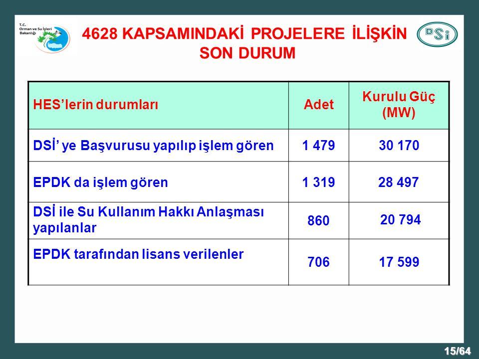 4628 KAPSAMINDAKİ PROJELERE İLİŞKİN