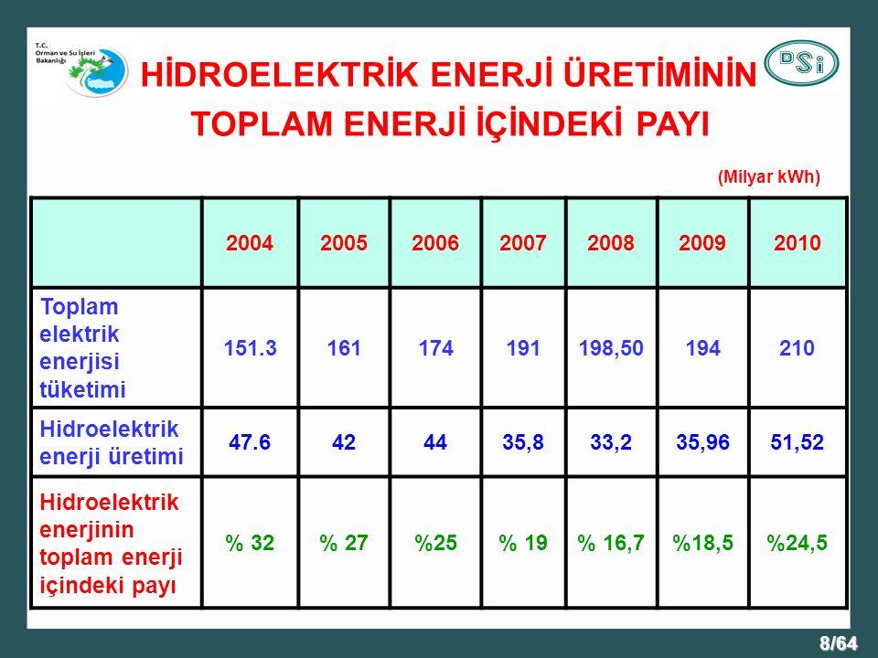 HİDROELEKTRİK ENERJİ ÜRETİMİNİN TOPLAM ENERJİ İÇİNDEKİ PAYI