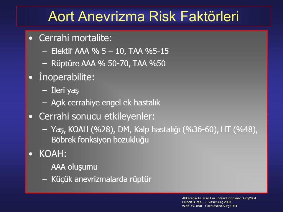 Aort Anevrizma Risk Faktörleri