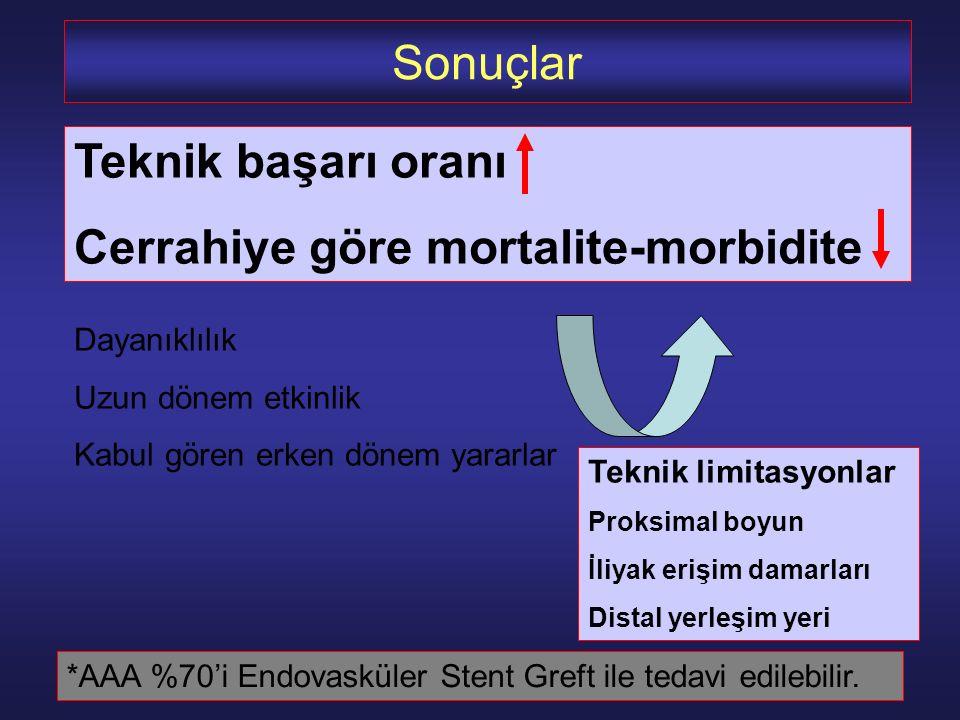 Cerrahiye göre mortalite-morbidite