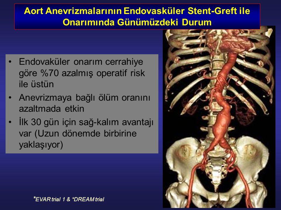 Endovaküler onarım cerrahiye göre %70 azalmış operatif risk ile üstün