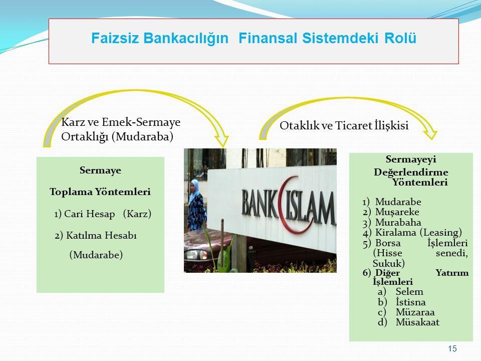 Faizsiz Bankacılığın Finansal Sistemdeki Rolü