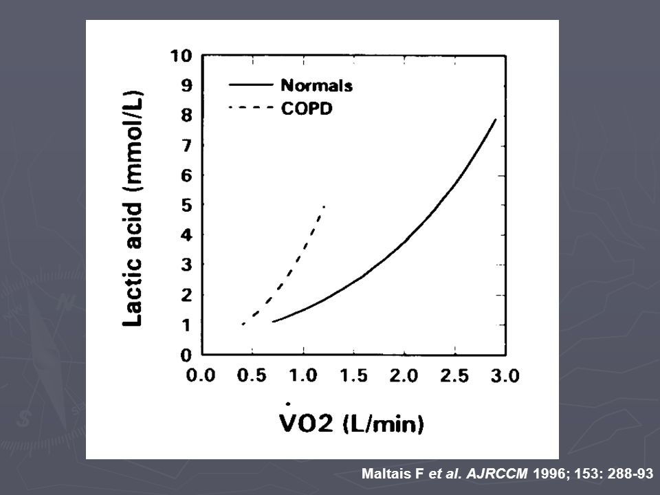 Maltais F et al. AJRCCM 1996; 153: 288-93