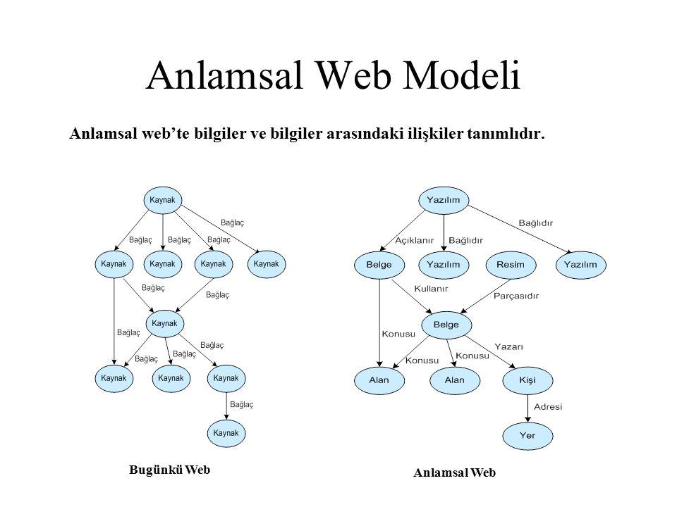 Anlamsal Web Modeli Anlamsal web'te bilgiler ve bilgiler arasındaki ilişkiler tanımlıdır. Bugünkü Web.