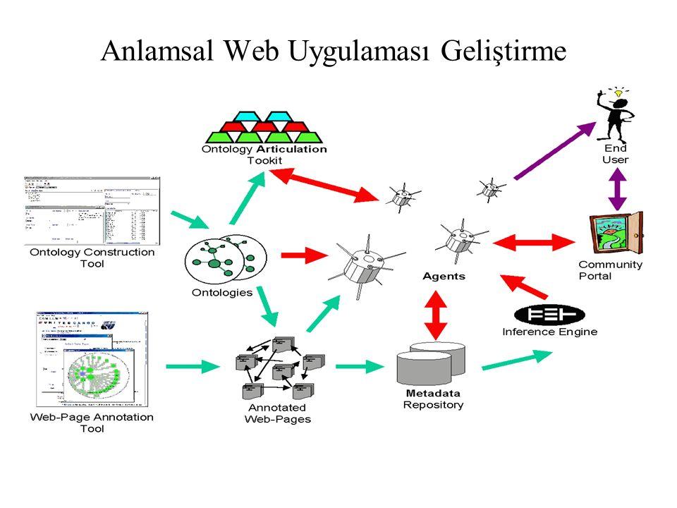 Anlamsal Web Uygulaması Geliştirme
