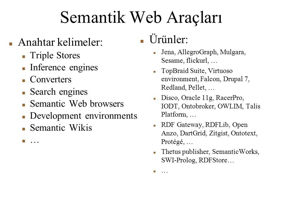 Semantik Web Araçları Ürünler: Anahtar kelimeler: Triple Stores