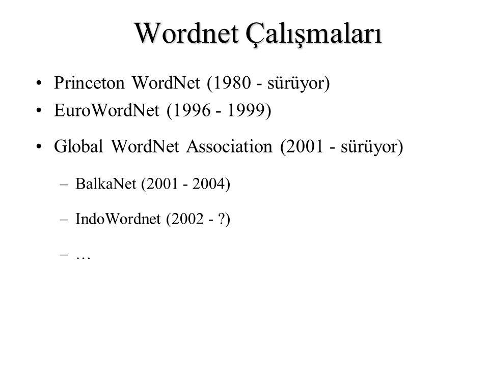 Wordnet Çalışmaları Princeton WordNet (1980 - sürüyor)
